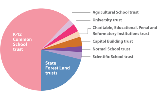 Major trusts by acreage