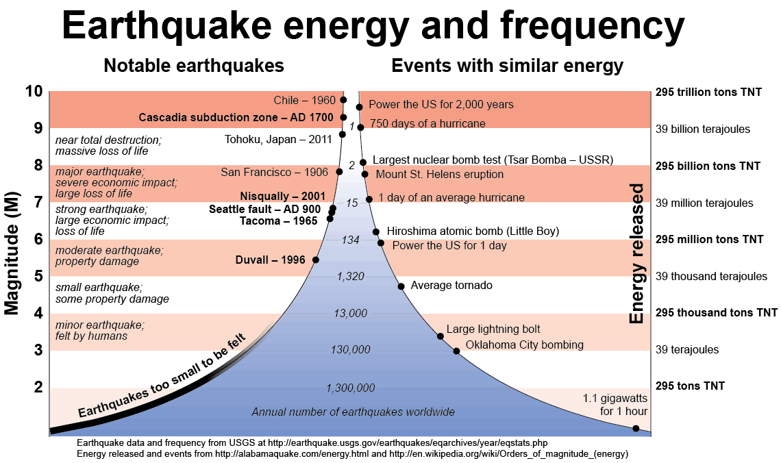 Earthquakes and Faults | WA - DNR