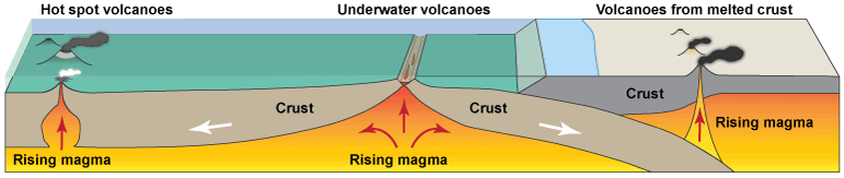Volcanoes and lahars wa dnr there are three ways the magma can make it to the surface ccuart Image collections