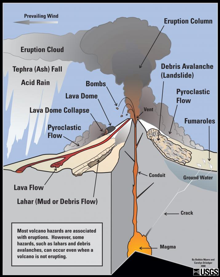 Volcanoes and lahars wa dnr types of volcanic hazards sciox Image collections