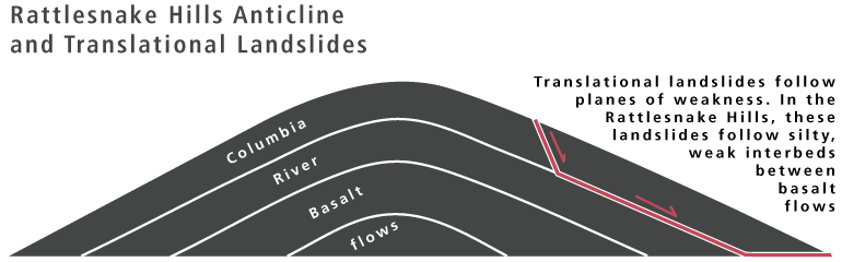 Landslide Diagram